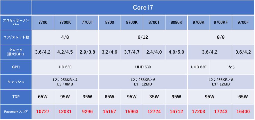 Intelのデスクトップ向けCPUまとめ【第7世代以降】