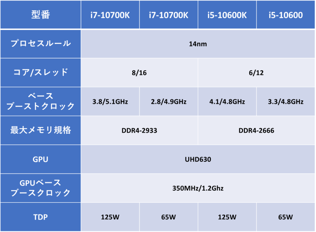Intel 第10世代デスクトップ向けCPUが登場!仕様まとめ【Comet Lake】